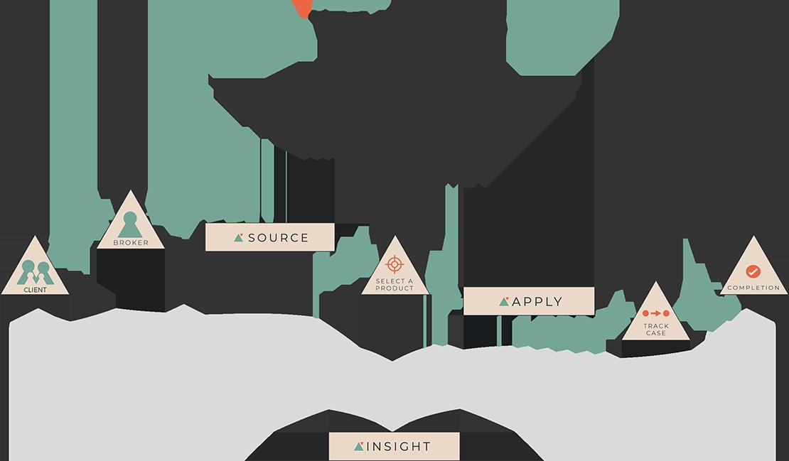Our Platform Journey